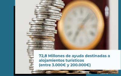 La Junta de Andalucía publica línea de 72.8 millones a alojamientos turísticos